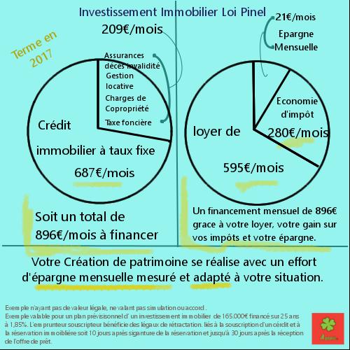 schéma d'investissement immobilier en loi pinel